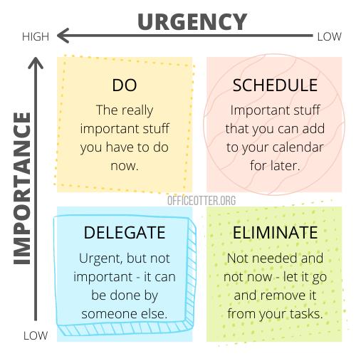 Eisenhower Matrix of Urgency